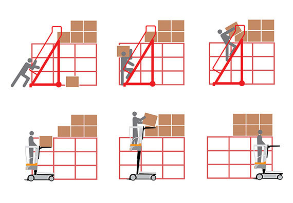 the order picker WAV doubles productivity and reduces the risks associated with ladders
